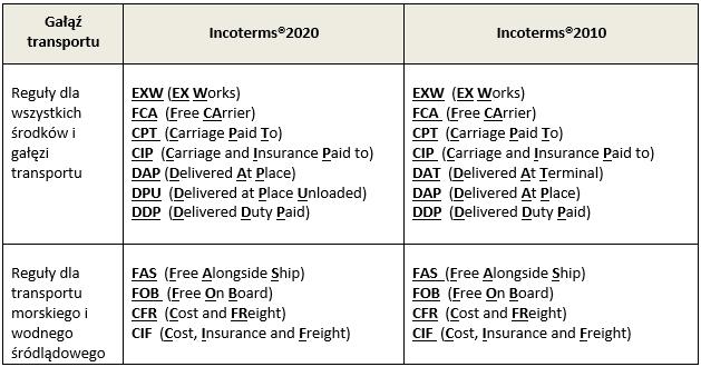 porównanie incoterms 2020 i incoterms 2010